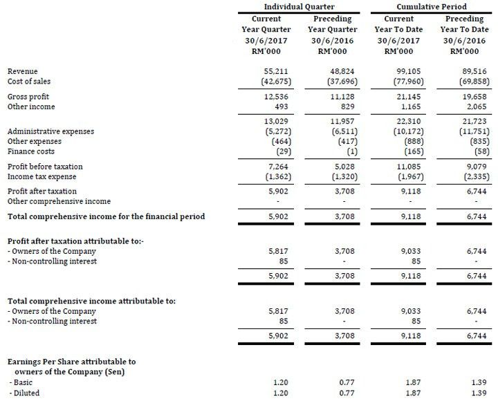 Investor Relations: Quarterly Result