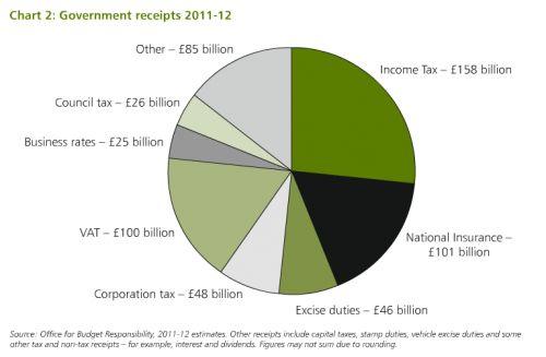 Is the UK tax system fair?   Economics Help