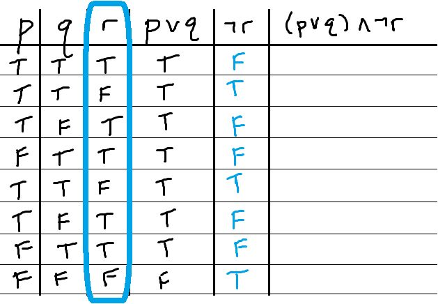 Analyzing compound propositions with truth tables - MathBootCamps