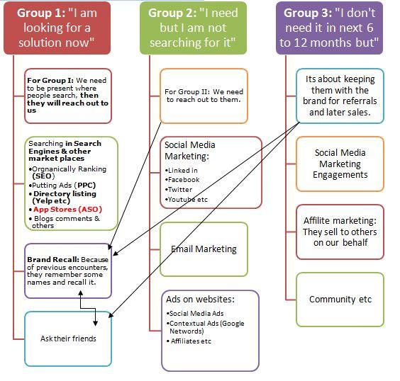 Digital Marketing Mix Selection Process | Digital Marketing Agency ...
