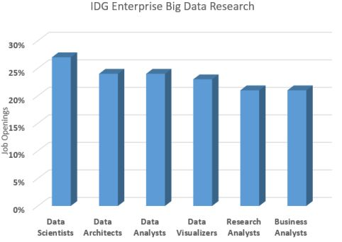 Big Data Job Opportunities In 2017 And The Coming Years |