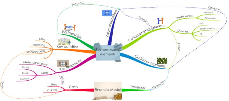 Business Model template mind map