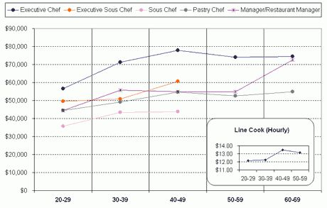 Results from 2005 Salary Survey, Chefs, Restaurant Industry ...