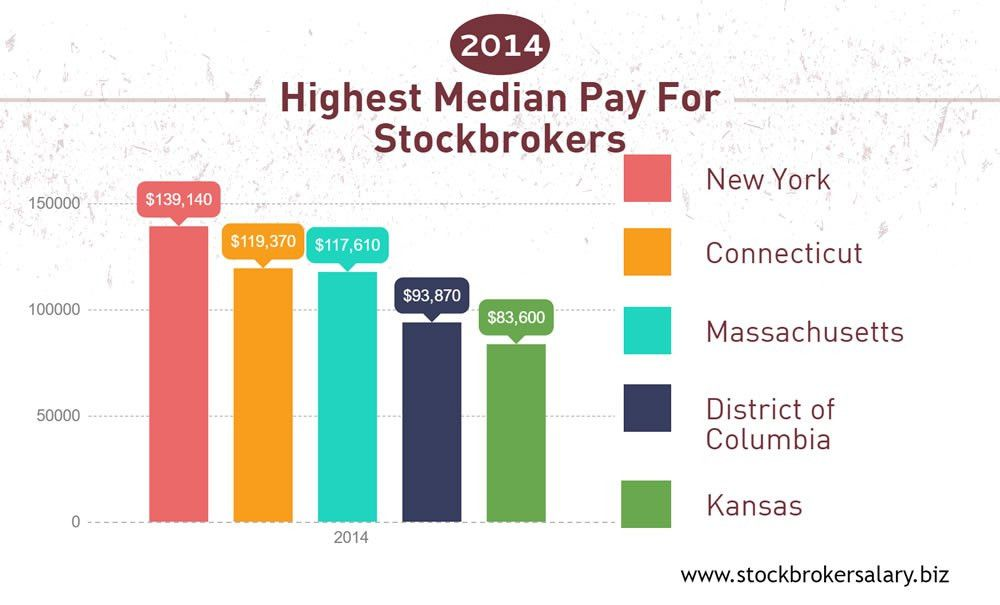 Average Stock Broker Salary - Compare Income Levels by State