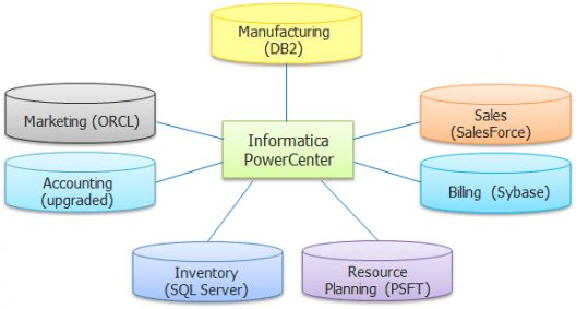The advantages of using Informatica as an ETL tool over Teradata ...