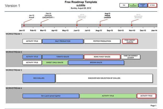 Business Roadmap Template : Selimtd