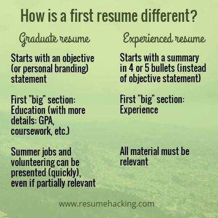 How to Write your First Resume (Graduate Resume)? | Resume Hacking
