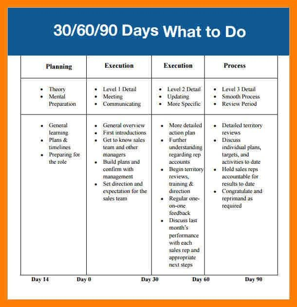 8+ 30 60 90 day plan template | bibliography formated