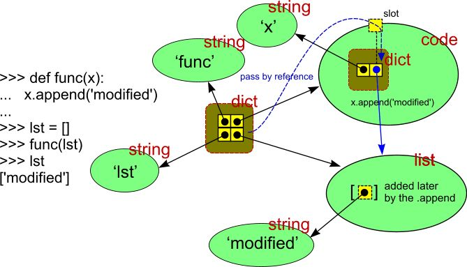 python - How do I pass a variable by reference? - Stack Overflow