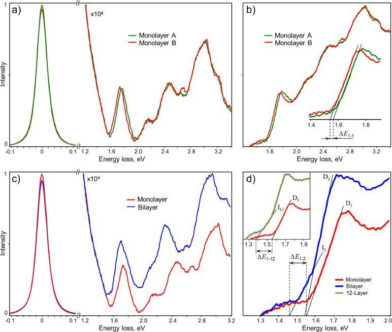 Optimization of monochromated TEM for ultimate resolution imaging ...