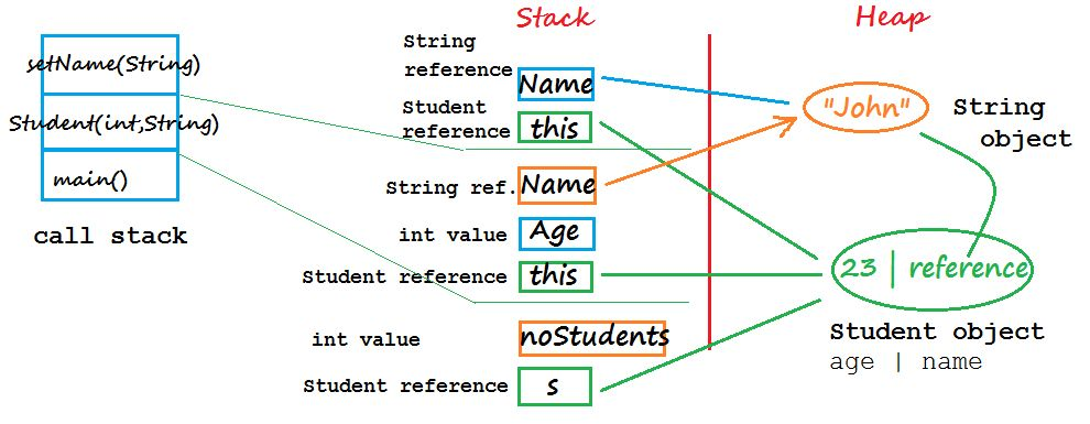 Tutorial Java - #8 Understand Stack and Heap | IT&C Solutions