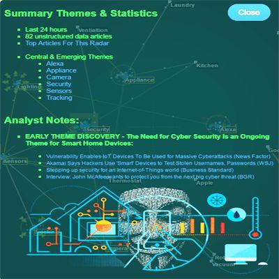 Theme Radars   Discovery Patterns