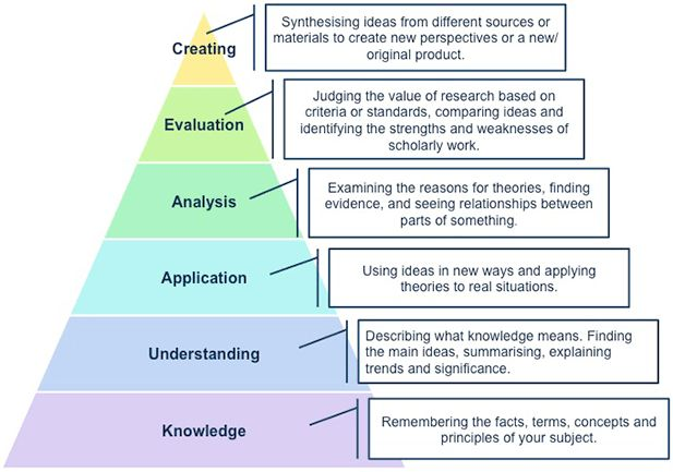 Critical Thinking Guide | UNSW Current Students