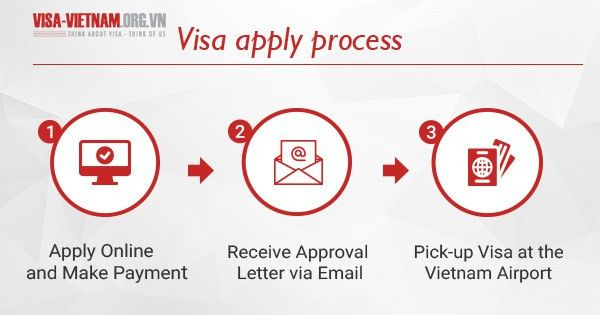 Full guide to get Vietnam Visa for Colombia passport holders