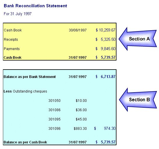 Learning Accounting: Preparing the Bank Reconciliation Statement