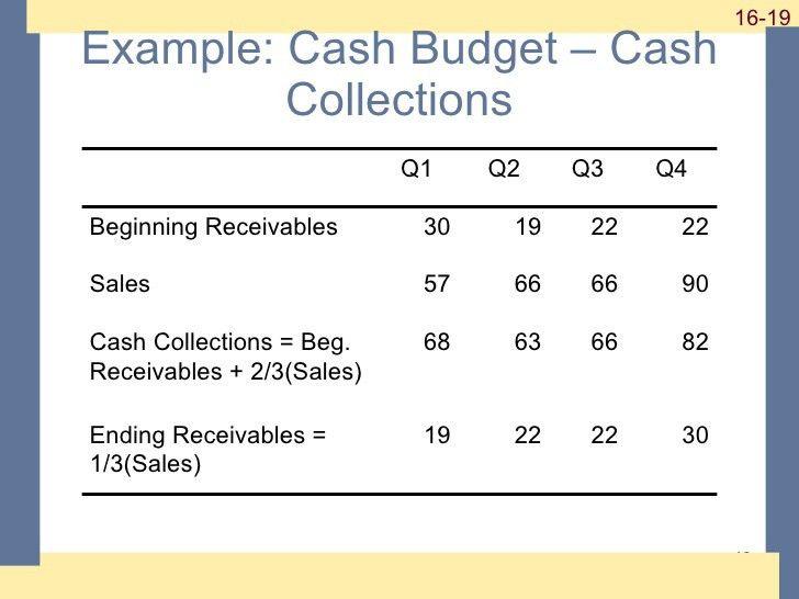 Ross, Chapter 16: Short Term Financial Planning
