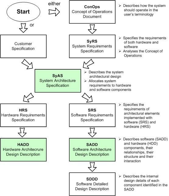 Architecture | System Architecture | Software Architecture ...