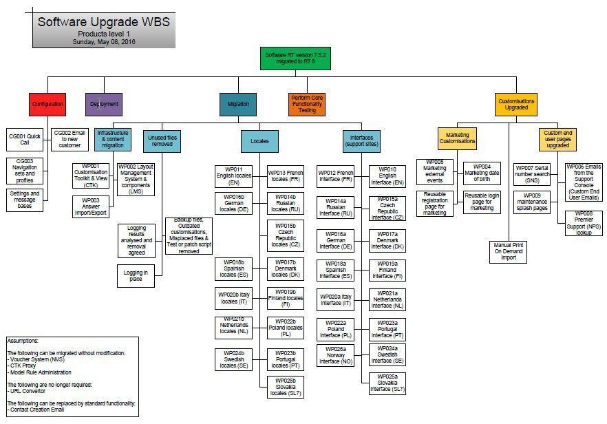 Software upgrade work breakdown structure