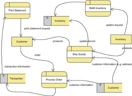 Creating data flow diagram in Visual Paradigm