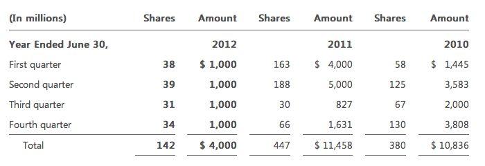 Battle of the billion dollar buybacks: Apple, Inc. vs Microsoft ...