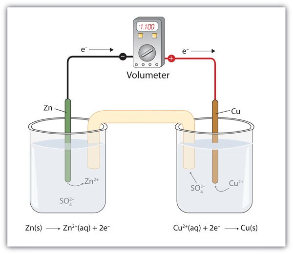 Applications of Redox Reactions: Voltaic Cells | Introductory ...
