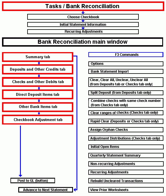 Bank Reconciliation Overview