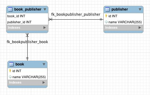 JPA Many-To-Many Relationship Mapping Example with Spring Boot ...