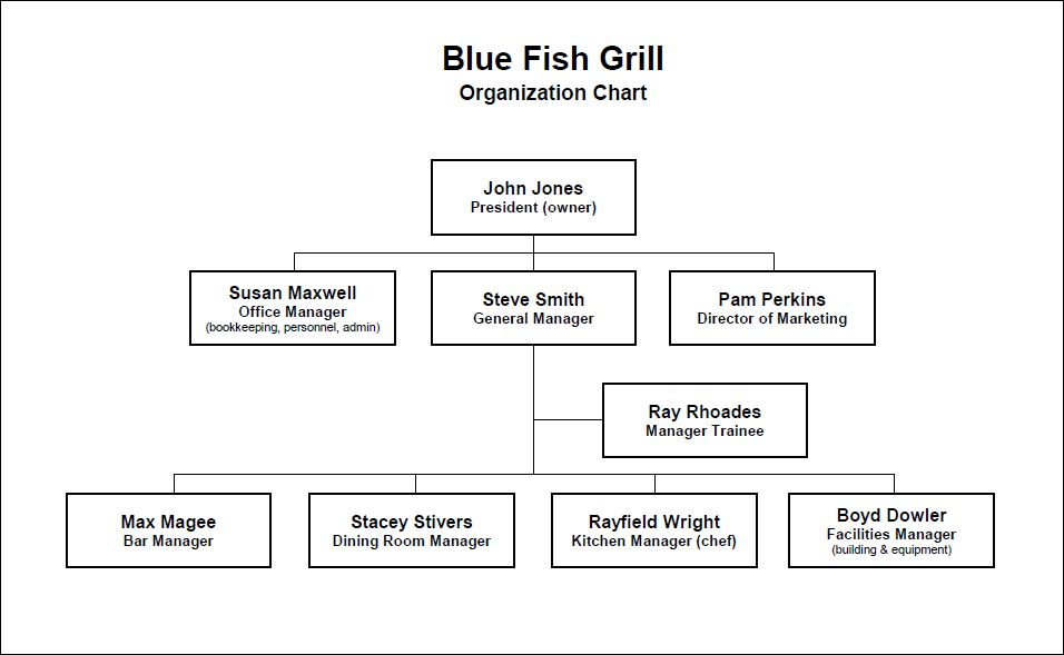 Restaurant Organization Chart by Position