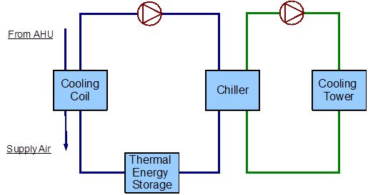Example System 2: Thermal Energy Storage: Plant Application Guide ...