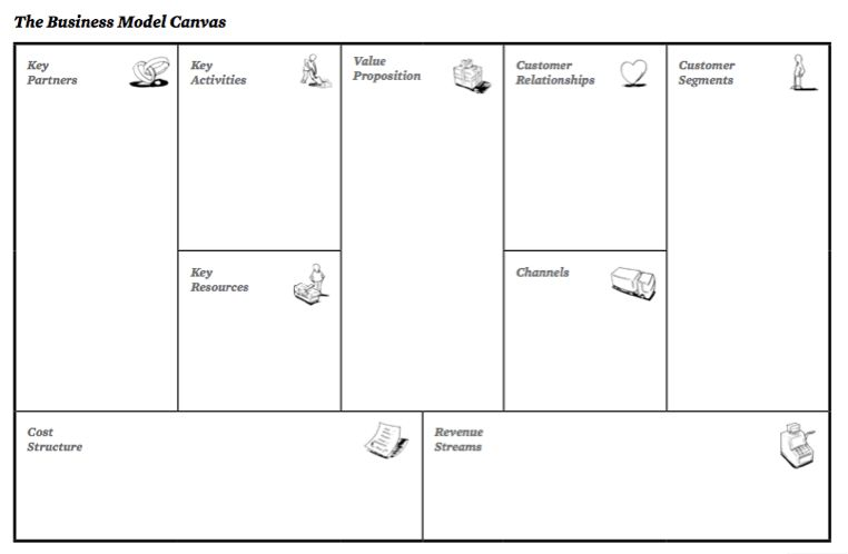Business Model Canvas | SSWM