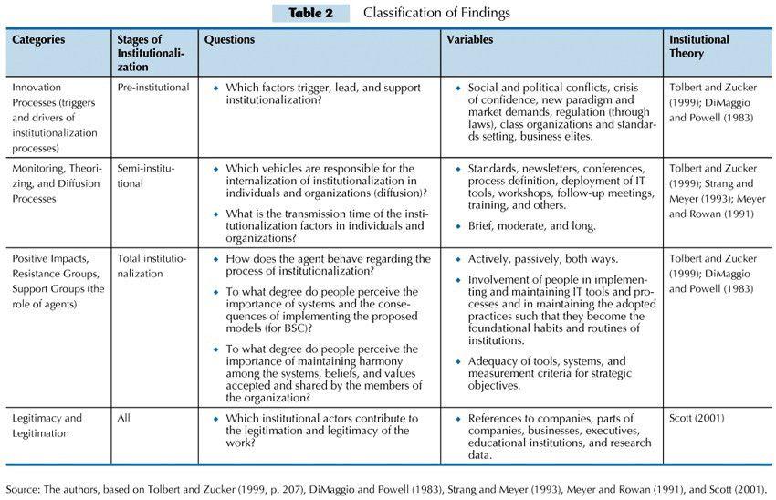 Evidence of institutionalizing elements in the Balanced Scorecard ...