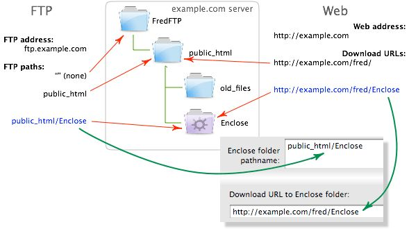 Enclose Help: About FTP Paths and URLs