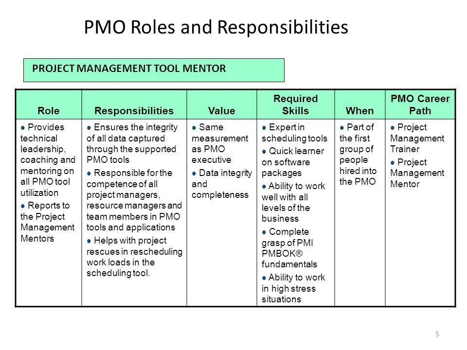 Roles and Responsibilities - ppt video online download