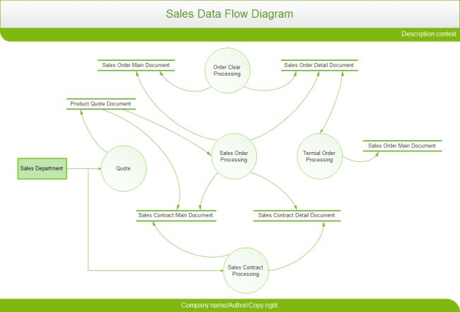Sales Data Flow Diagram | Free Sales Data Flow Templates