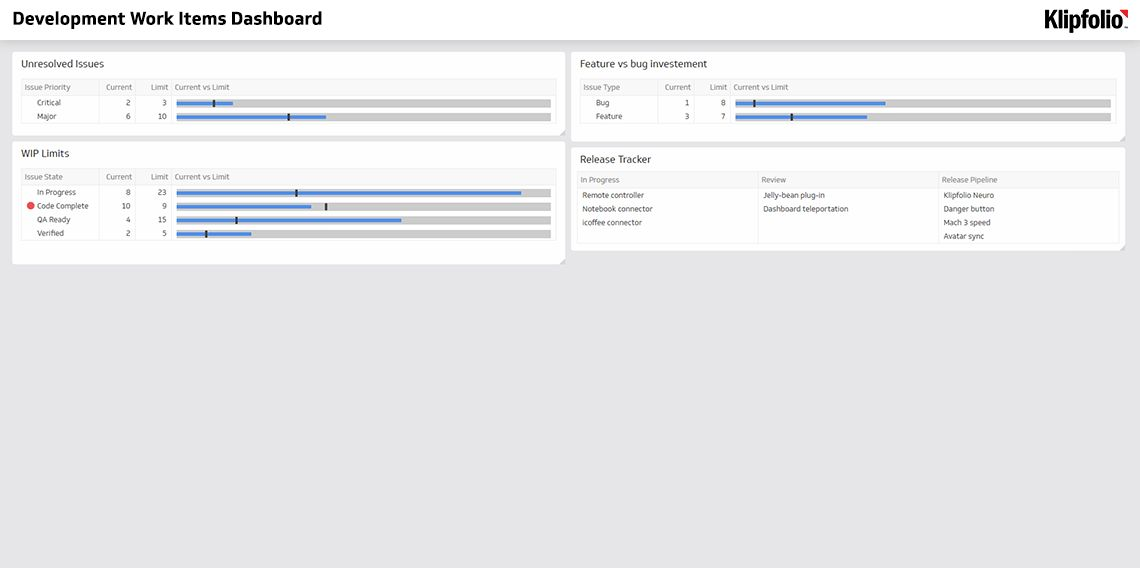 Dashboard Examples and Templates | Klipfolio.com