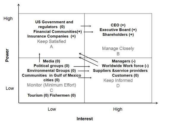 """Reema Harfoushi on Twitter: """"#Stakeholder power-interest Matrix ..."""
