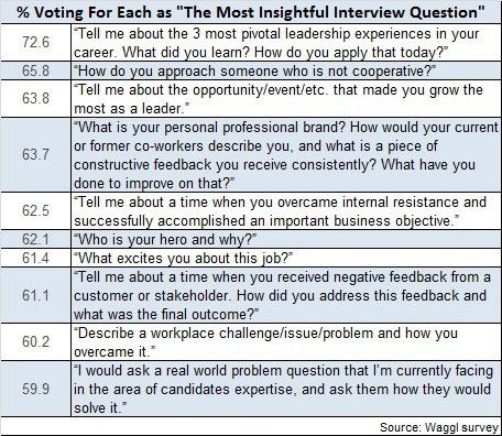 One Interview Question Is More Important Than a Resume? | TLNT