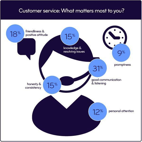 44 best National Customer Service Week images on Pinterest ...