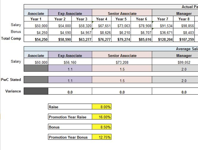PwC's New Compensation Structure Gets the Spreadsheet It Deserves ...