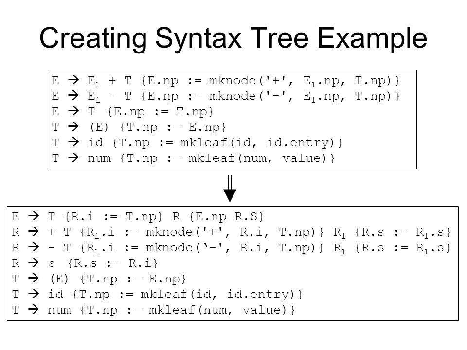 Topic: Syntax Directed Translations - ppt download