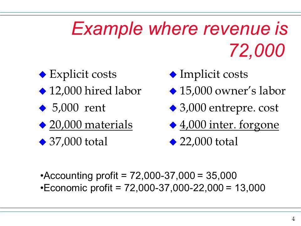 1 Profit The word profit in economics really means economic profit ...