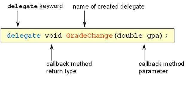 All About Delegate In C#