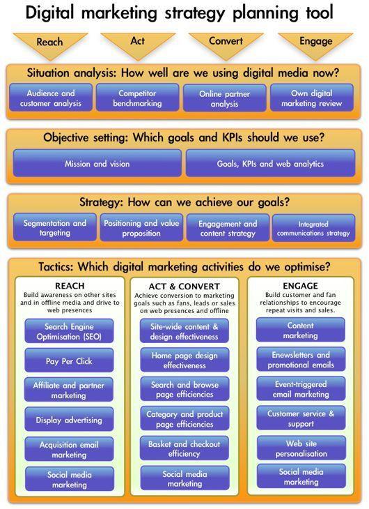 Best 25+ Marketing plan template ideas on Pinterest | Marketing ...