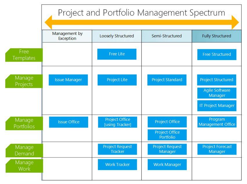project management | Atidan