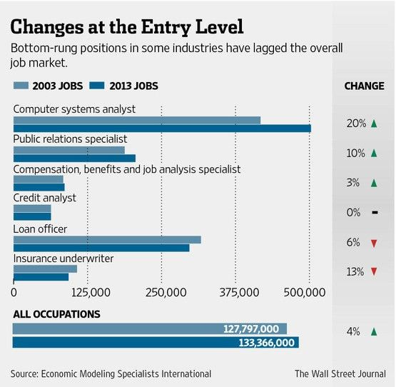 Where Did All the Entry-Level Jobs Go? - WSJ
