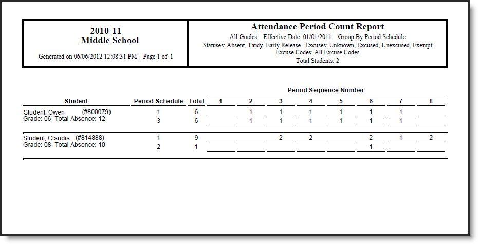 Period Count - Infinite Campus