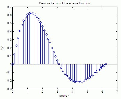 Matlab Plot - using stems (vertical lines) for discrete functions