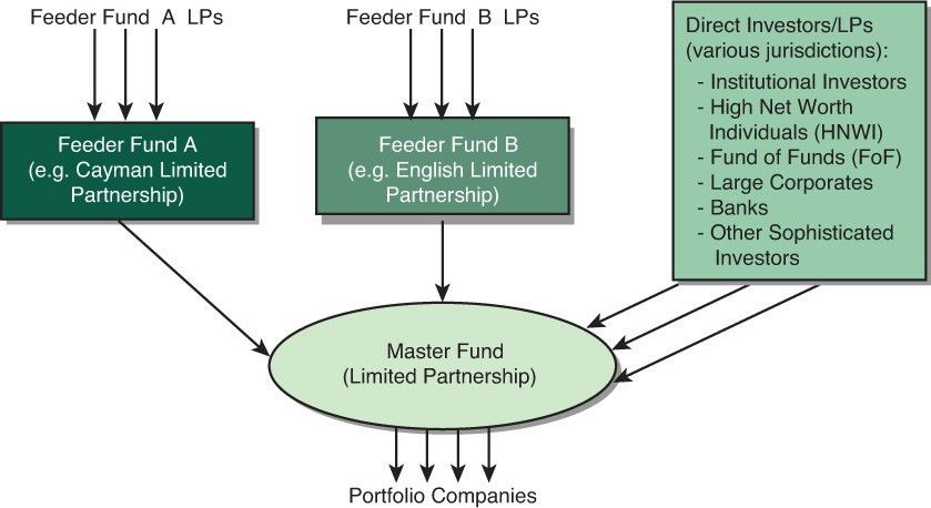 Using a Combination of Vehicles | Private Equity Structures and ...