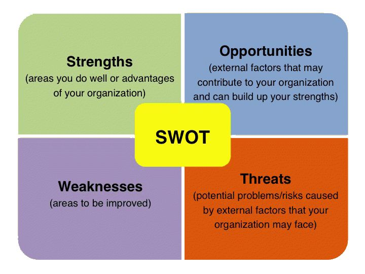 SWOT Analysis - Lean Six Sigma Training Guide Copy