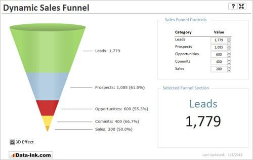 Dynamic Drillable Xcelsius Sales Funnel – Data-Ink.com